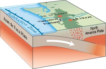 Subduction Earthquake diagram | earthquake.usgs.gov