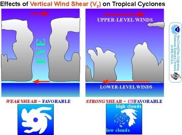 Vertical Wind Shear Diagram | Image AMOL/NOAA