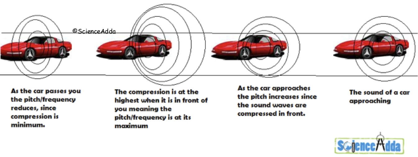 The Doppler Effect With Moving Car Example | Image by www.scienceadda.com