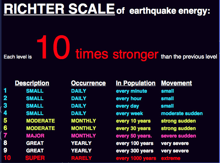 Earthquake Richter Scale | Image by commons.wikimedia.com