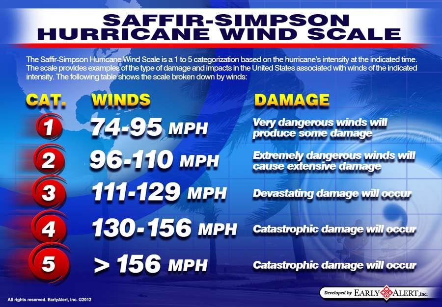 Saffir-Simpson Hurricane Wind Scale | Image by www.earlyalert.com