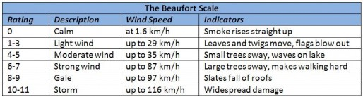 Beaufort Scale For Wind Speed | Image by www.ggrgroup.com