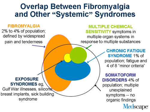 fibromyalgia and other syndromes