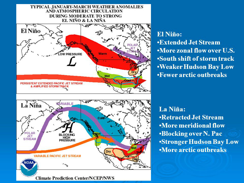 Jet Stream Position El Nino Or La Nina | Image by NOAA via slideplayer.com