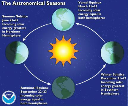 Astronomical Seasons   Image by www.ncdc.noaa.gov
