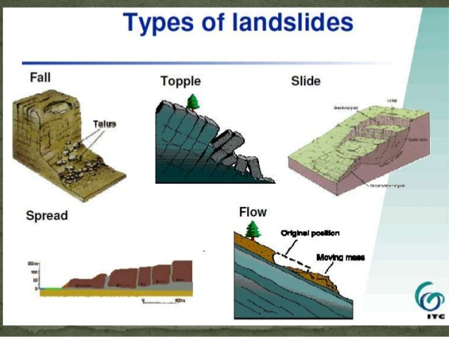 Landslide Causes
