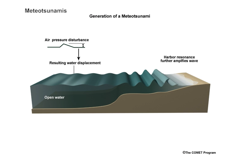 Meteotsunami Diagram