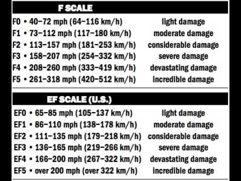 F-Scale vs EF-Scale