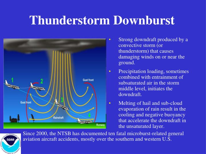Thunderstorm Downburst